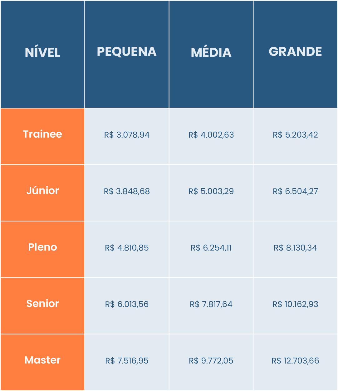tabela-salário-contábeis